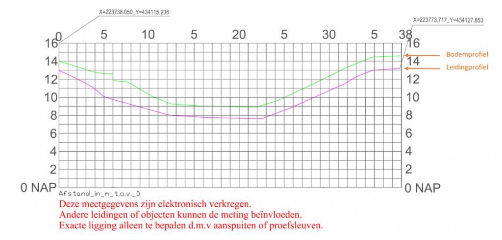 Grafiek Fieldsense